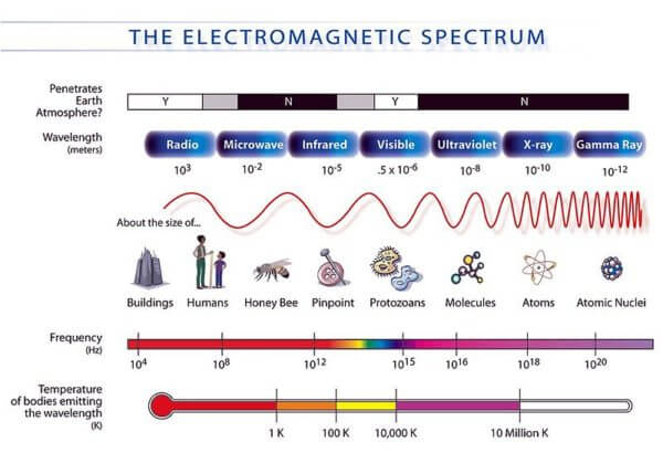 diagram of electromagnetic spectrum