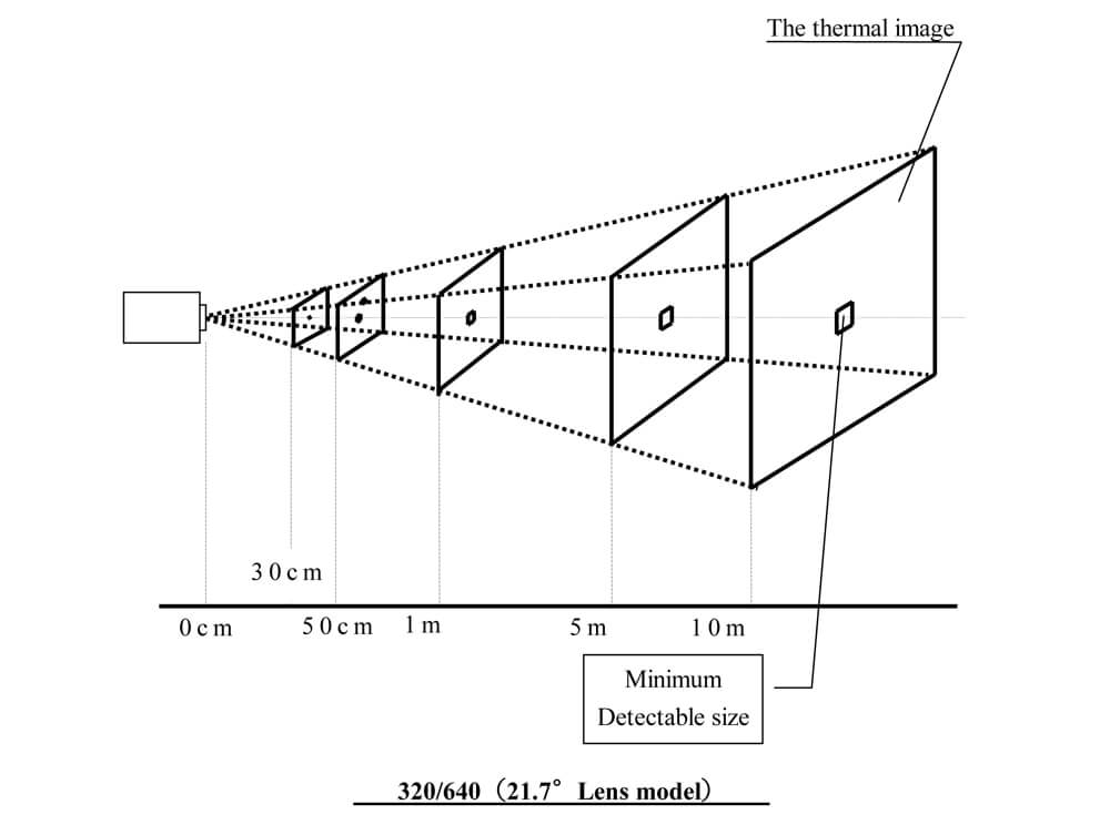 measuring-field-of-view