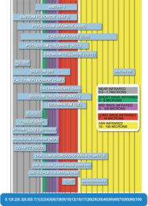 Infrared transparent materials chart