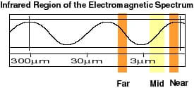 infrared-region-of-the-electromagnetic-spectrum