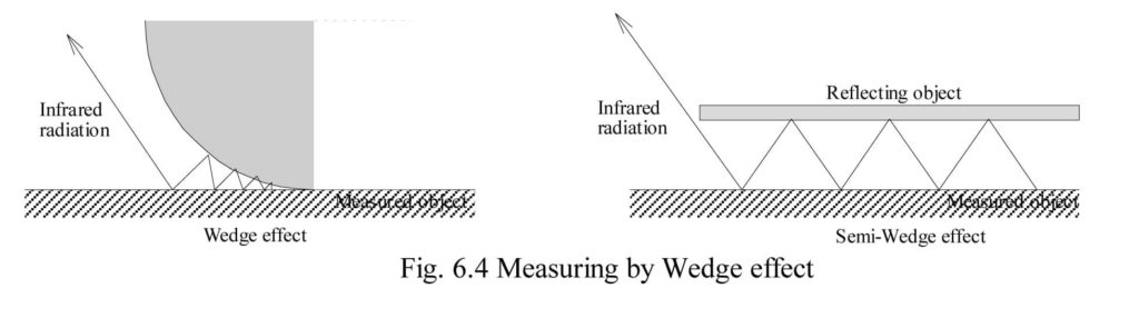 measuring-by-wedge-effect