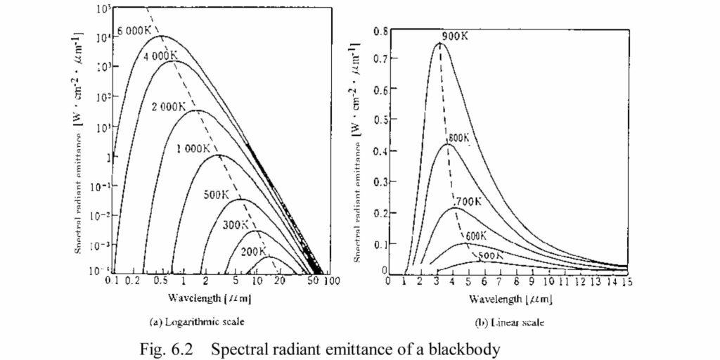 Spectral Radiant Emittance